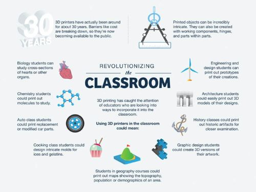 Infographic describing some ways to incorporate 3D printing in different classes. Full transcript available at https://www.teachthought.com/technology/10-ways-3d-printing-can-be-used-in-education/