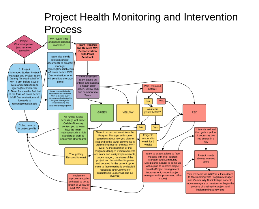 Project health monitoring and intervention