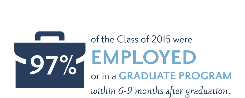 97% of the Class of 2015 were employed or in a graduate program within 6-9 months after graduation.