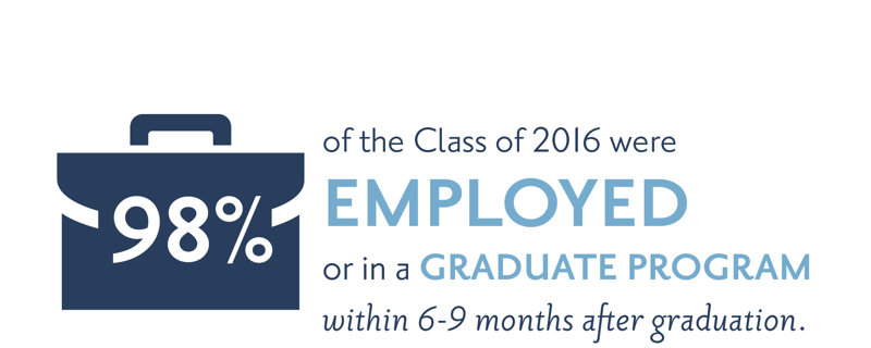 98% of the Class of 2016 were employed or in a graduate program within 6-9 months after graduation.