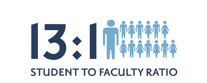 12:1 faculty to student ratio