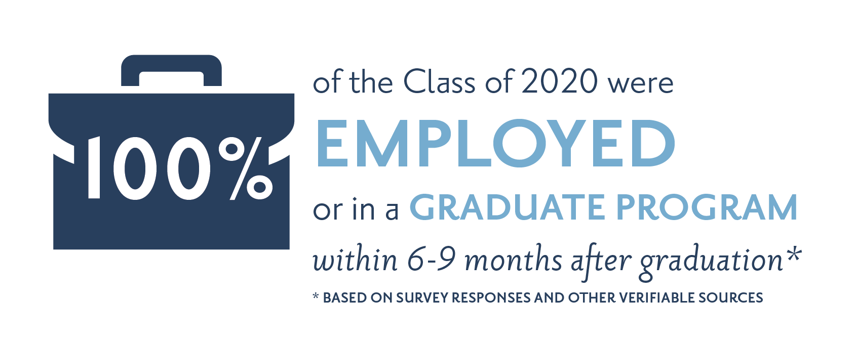 97% of the Class of 2017 were employed or in a graduate program within 6-9 months after graduation.